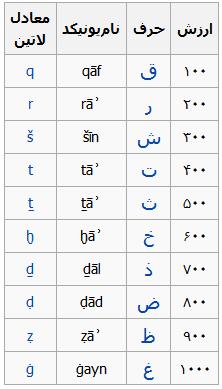 ارزش حروف ابجد کبیر